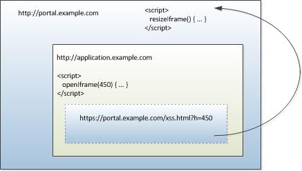 Resizing cross-domain Iframes | Johan Driessen